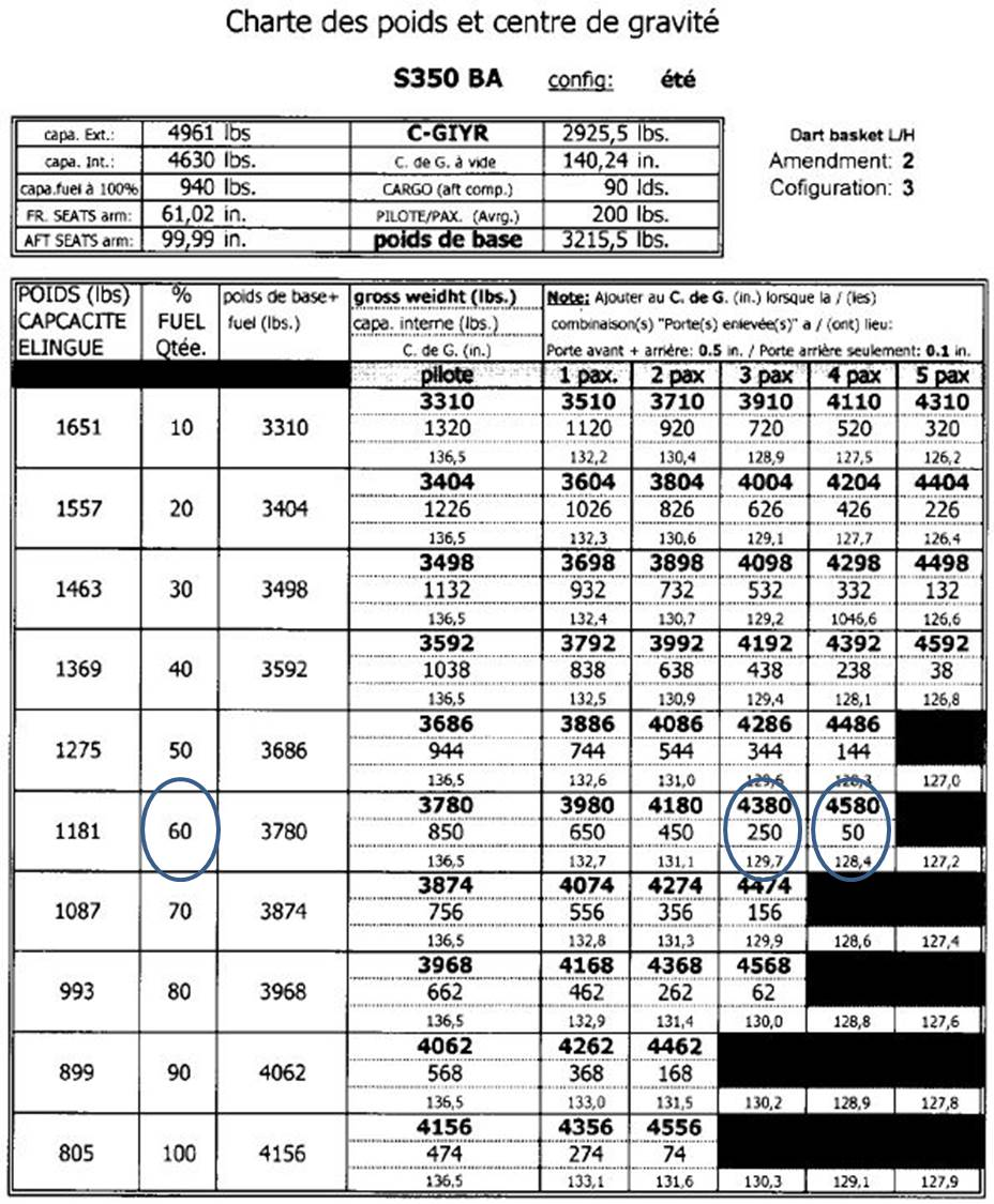 Airforce weight chart images free any chart examples transportation safety board of canada aviation investigation appendix c weight and balance chart nvjuhfo images nvjuhfo Choice Image