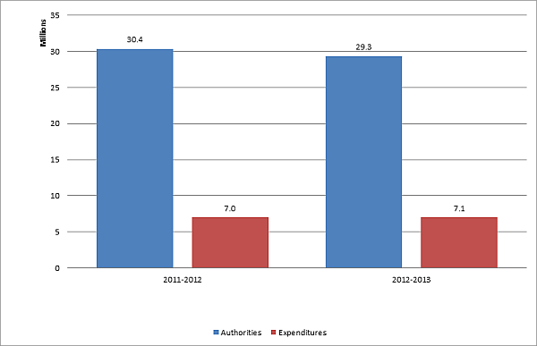First quarter expenditures for 2012-2013 compared to annual authorities