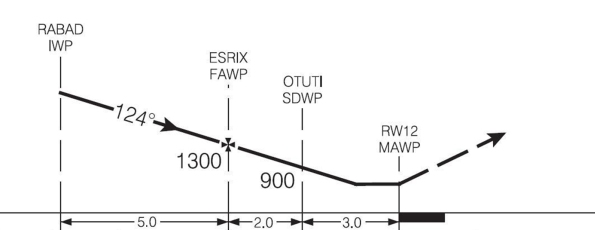 Figure 3. Descent profile published in the Canada Air Pilot