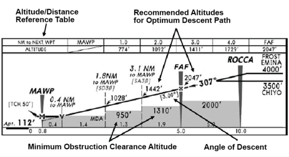 Figure 6. Descent profile used on European Union approach charts (Jeppesen).