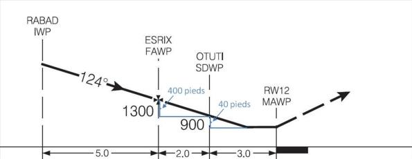 Figure 8. RNAV (GNSS) profile - Runway 12