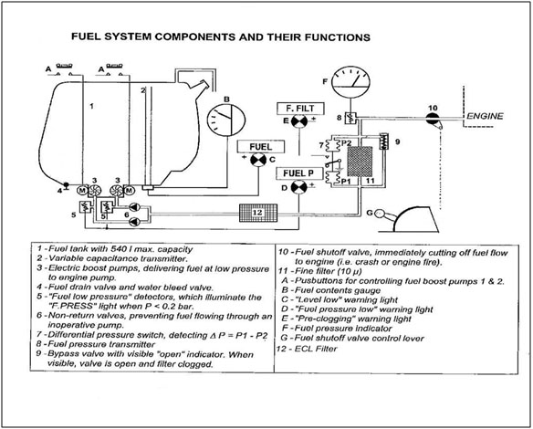 Figure 1. Fuel System