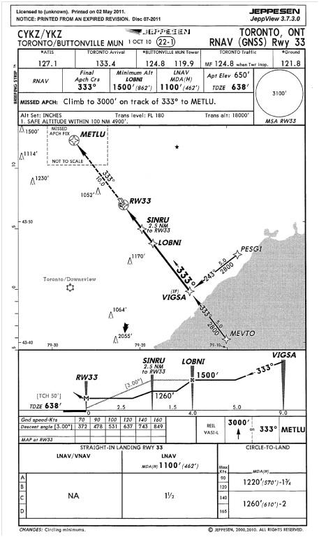 Appendix A - RNAV Runway 33 Approach Chart