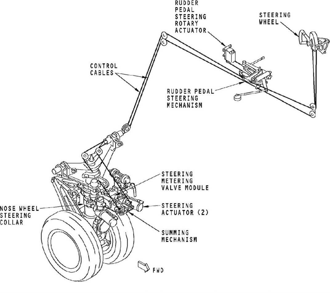 Utilizacion del tiller A10q0213-figure-01