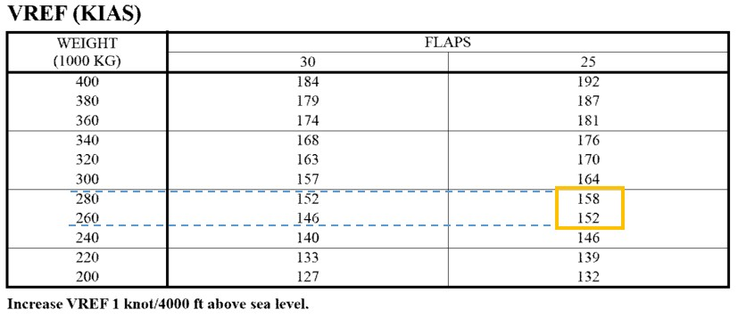 Reference speed (V<sub>REF</sub>) determination (Source: Sky Lease Cargo, 747 Flight Crew Operations Manual: 747 Quick Reference Handbook, Revision 01 [05 May 2017], p. PI-QRH.10.5, with TSB annotations)