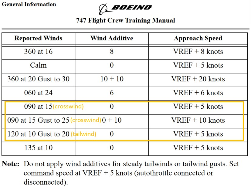 Wind additive (Source: Copyright © Boeing. Reprinted with permission of the Boeing Company, 747 Flight Crew Training Manual, revision 7 [30 June 2017], Chapter 1: General Information, Wind additive section 1.22 [30 June 2017], p. 56, with TSB annotations)