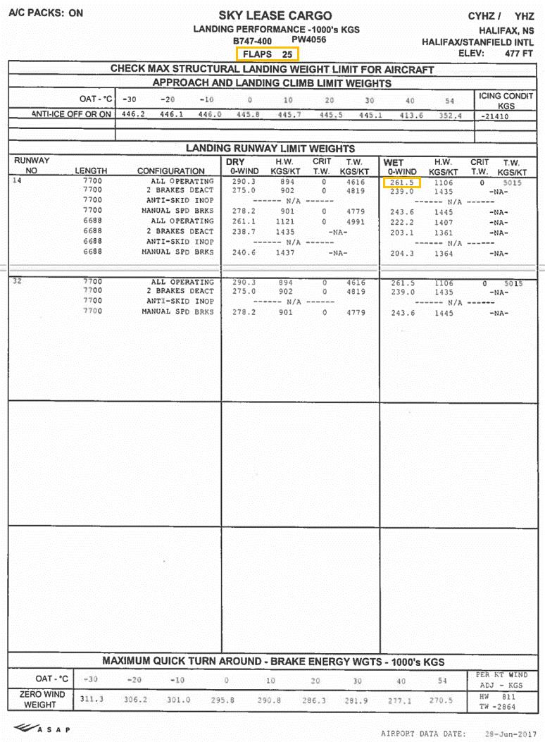 Pre-departure landing limitations – runway analysis charts