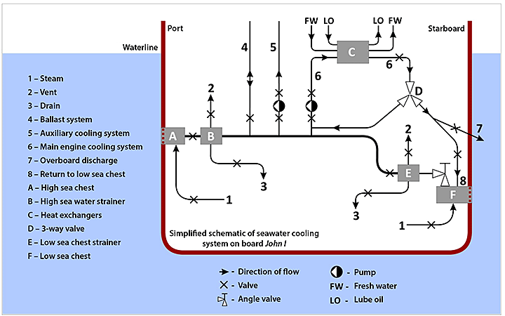 Image of the vessel's cooling system