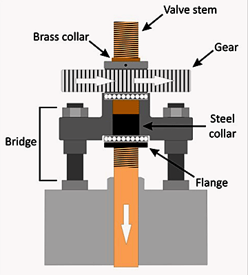 Diagram of the valve operating mechanism
