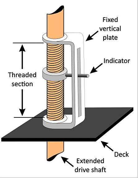 Diagram of a working gauge