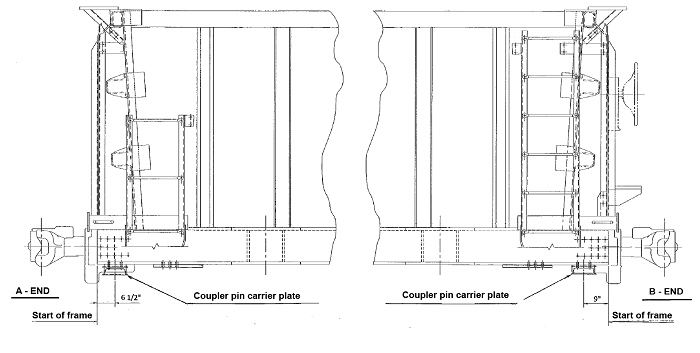 Car diagram showing the positioning of the coupler pin carrier plates