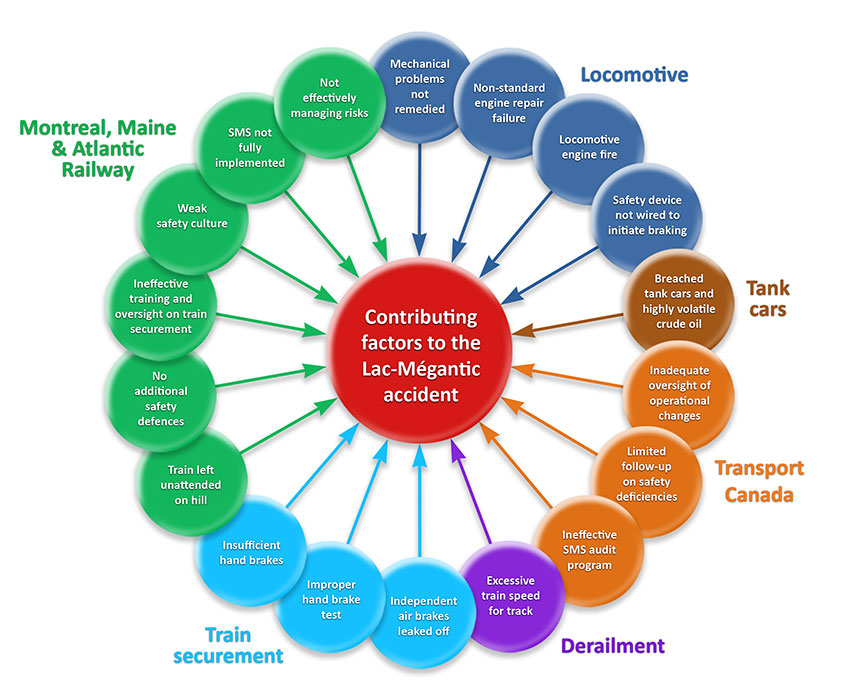 illustration of the 18 causes and contributing factors