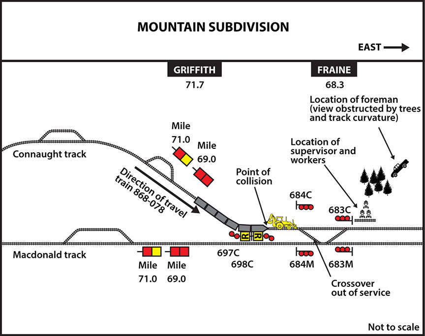 Rail Transportation Safety Investigation Report R17V0220