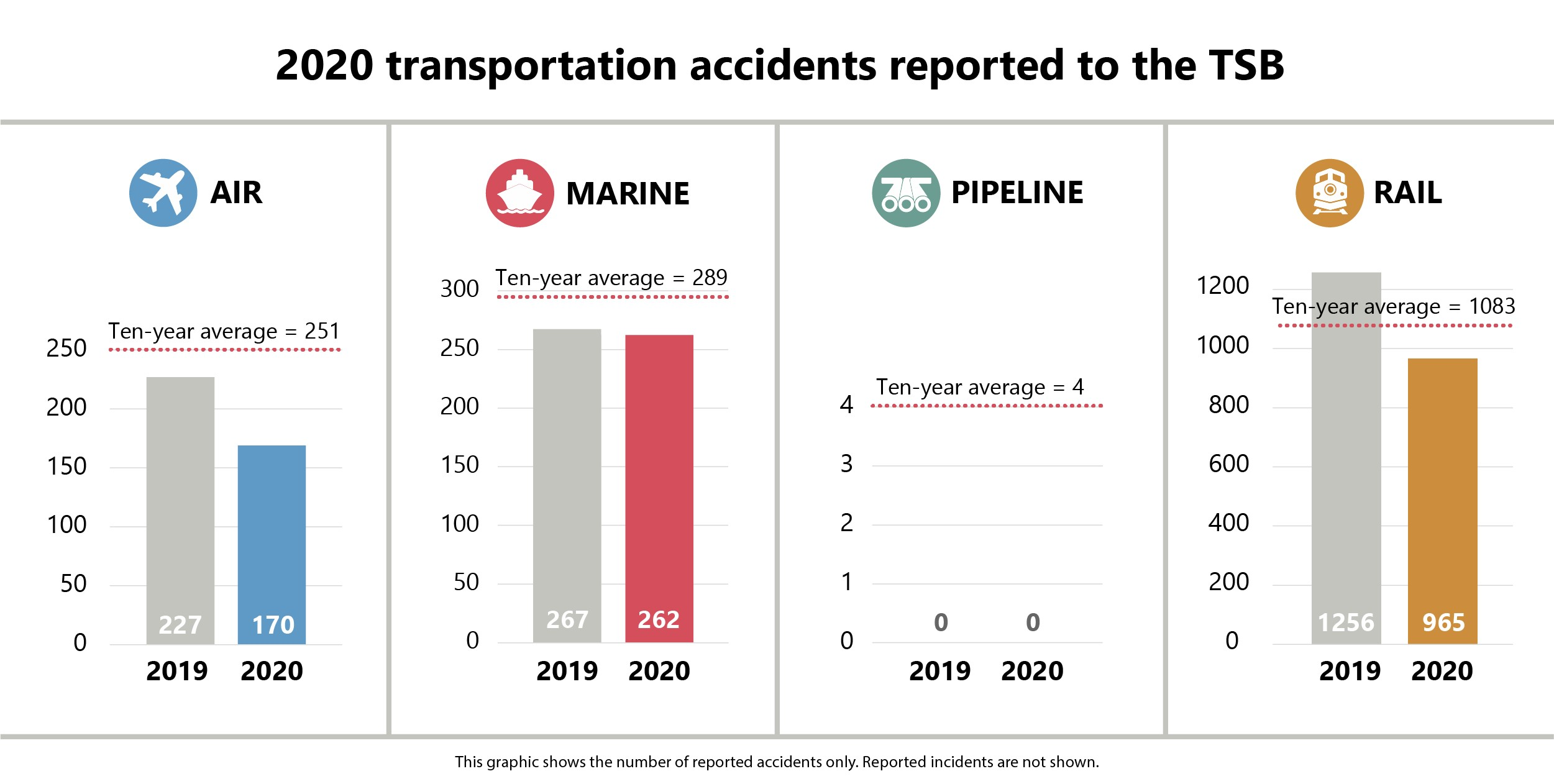 2020 transportation accidents reported to the TSB