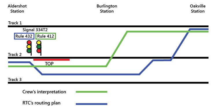 Railway Investigation Report R12T0038 - Transportation